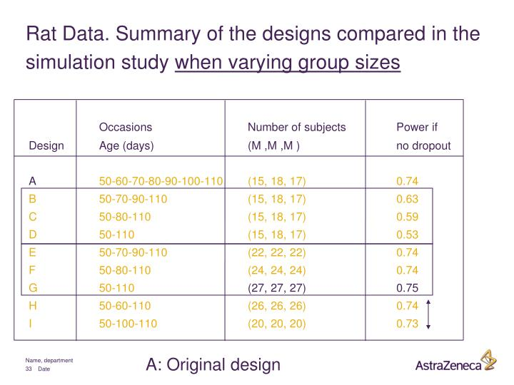 Rat Data. Summary of the designs compared in the simulation study