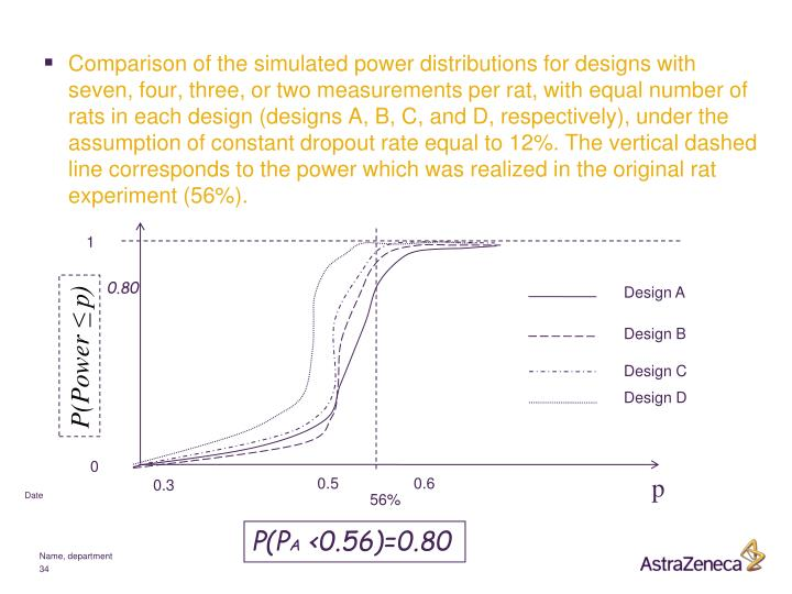 Comparison of the simulated power distributions for designs with seven, four, three, or two measurements per rat, with equal number of rats in each design (designs A, B, C, and D, respectively), under the assumption of constant dropout rate equal to 12%. The vertical dashed line corresponds to the power which was realized in the original rat experiment (56%).