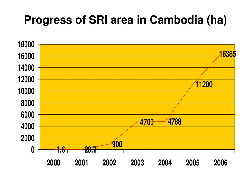 Progress of SRI area in Cambodia (ha)