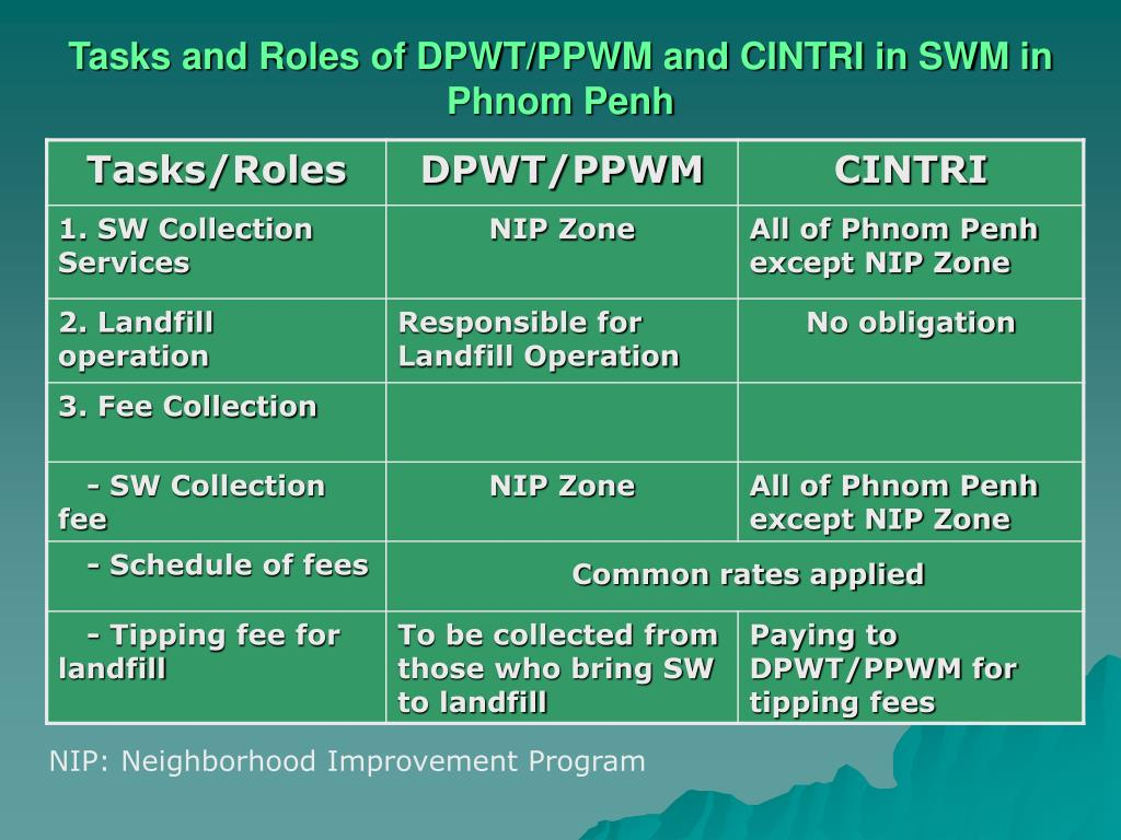 Tasks and Roles of DPWT/PPWM and CINTRI in SWM in Phnom Penh