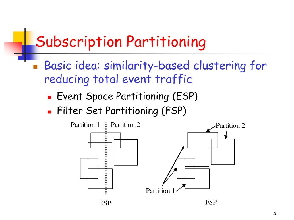 Subscription Partitioning