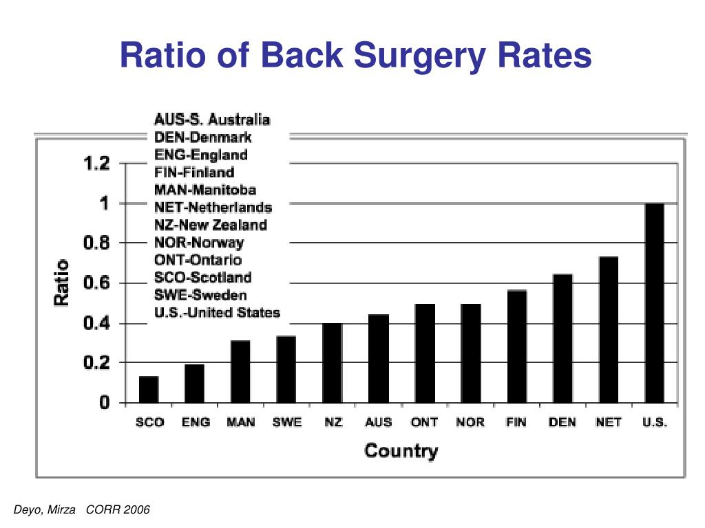 Ratio of Back Surgery Rates