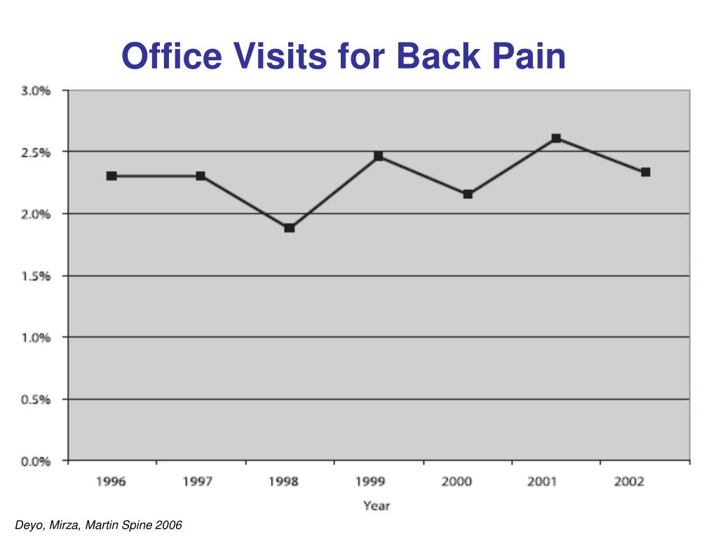 Office Visits for Back Pain