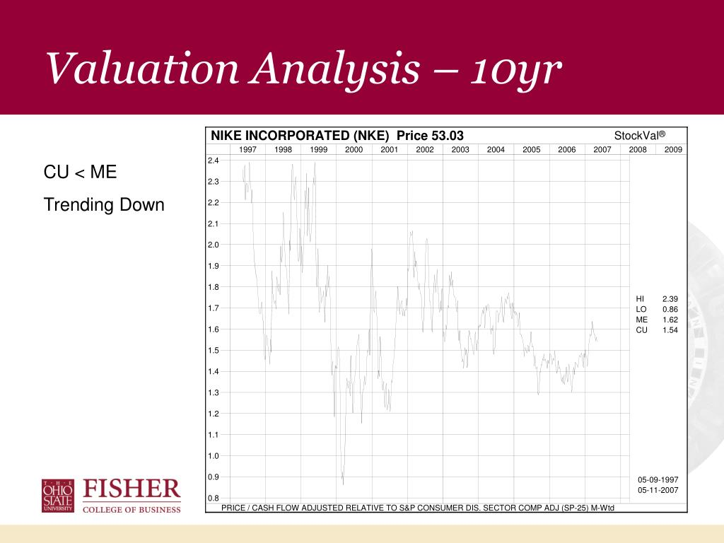 Valuation Analysis – 10yr