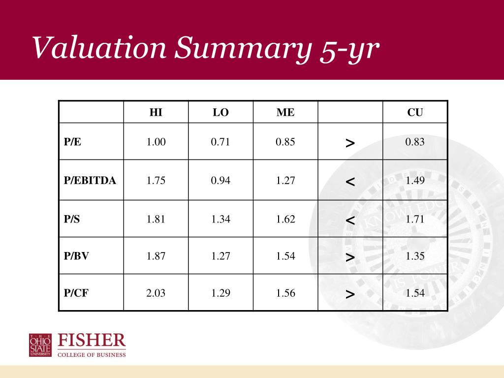 Valuation Summary 5-yr