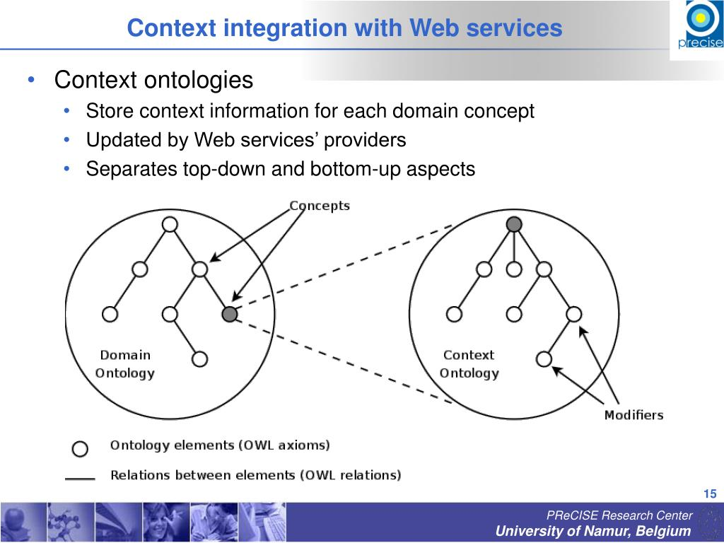Context integration with Web services