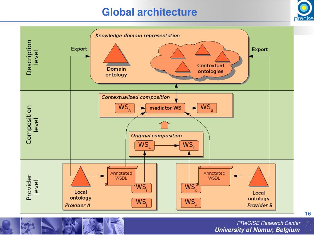 Global architecture