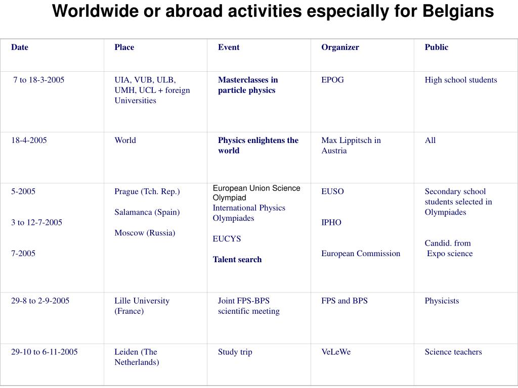 Worldwide or abroad activities especially for Belgians