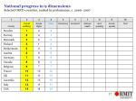 national progress in 9 dimensions selected oecd countries ranked by performance c 2000 200717