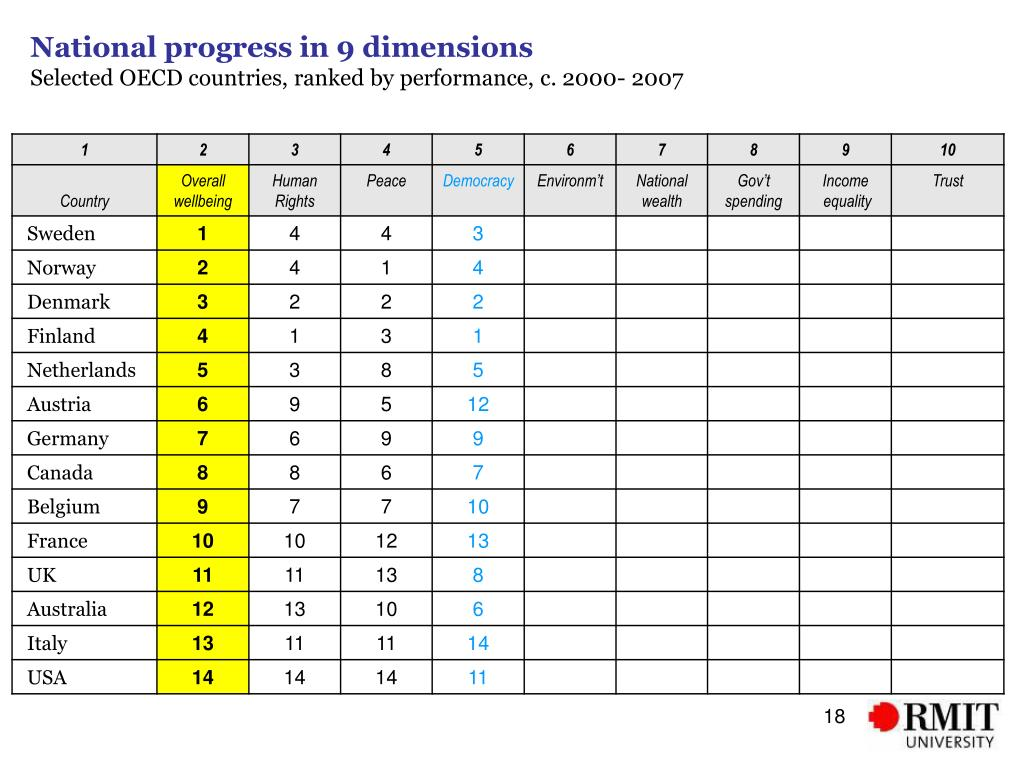 National progress in 9 dimensions