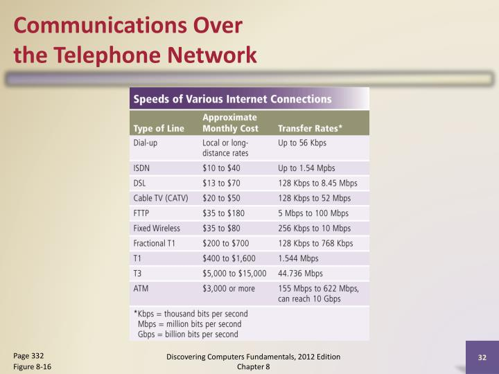 Communications Over