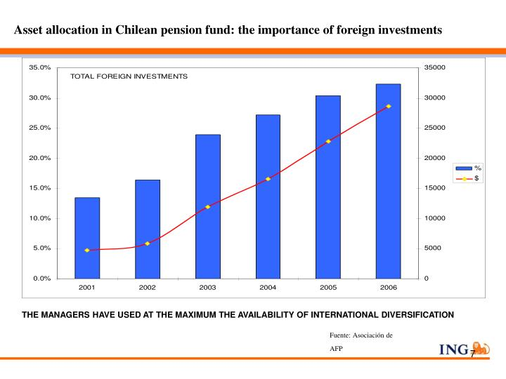 Asset allocation in Chilean pension fund: the importance of foreign investments