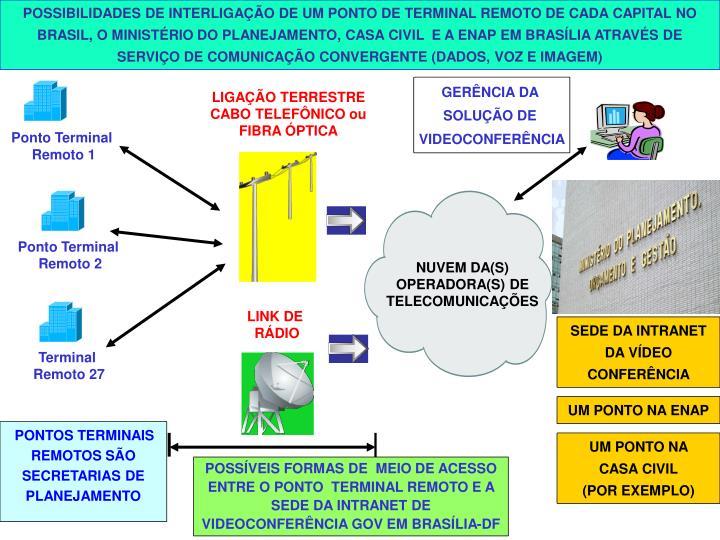 POSSIBILIDADES DE INTERLIGAO DE UM PONTO DE TERMINAL REMOTO DE CADA CAPITAL NO BRASIL, O MINISTRIO DO PLANEJAMENTO, CASA CIVIL  E A ENAP EM BRASLIA ATRAVS DE SERVIO DE COMUNICAO CONVERGENTE (DADOS, VOZ E IMAGEM)