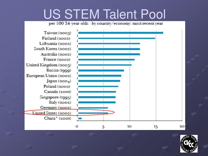 US STEM Talent Pool Compared