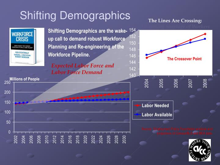 Shifting Demographics