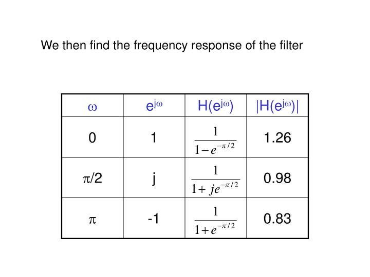 We then find the frequency response of the filter