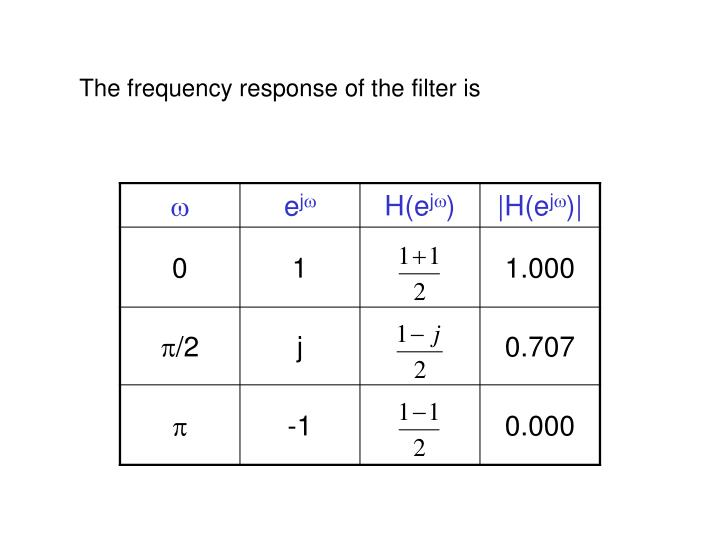 The frequency response of the filter is