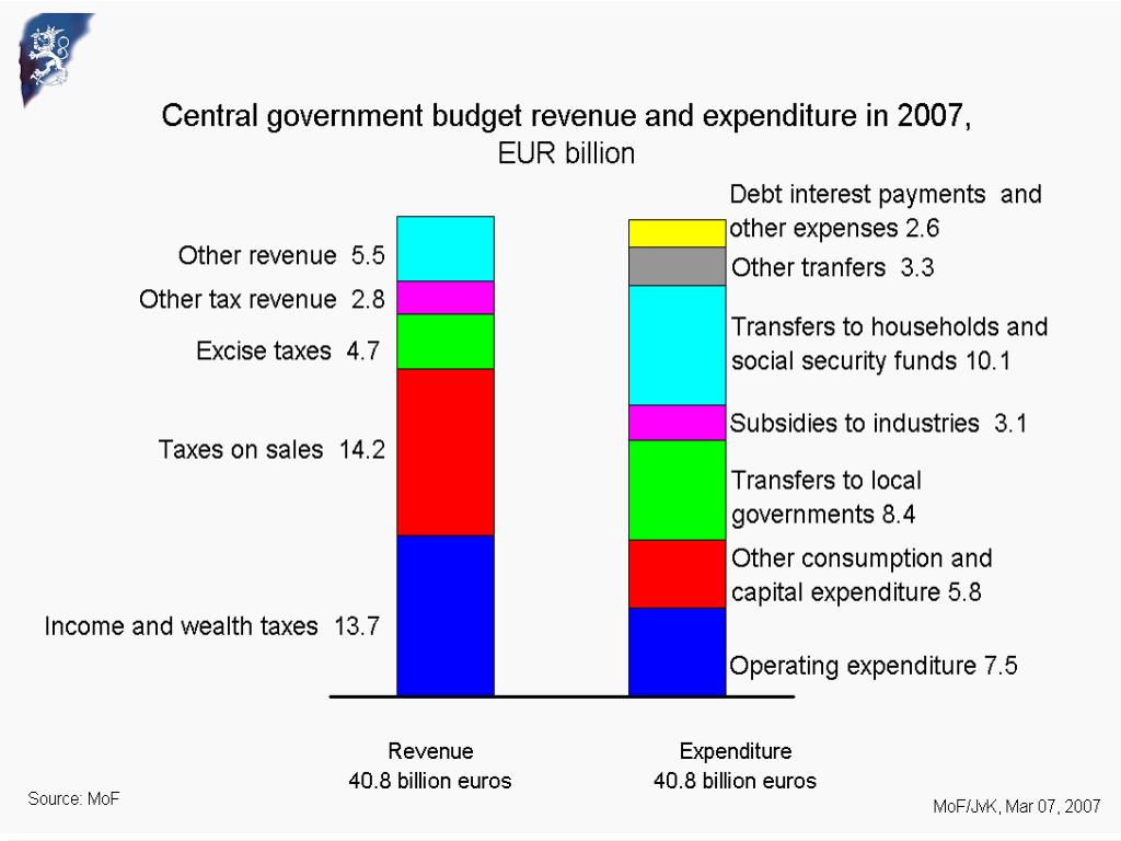 Budget Department / Päivi Valkama