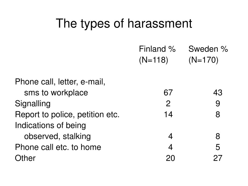 The types of harassment