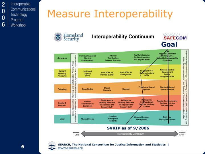 Measure Interoperability