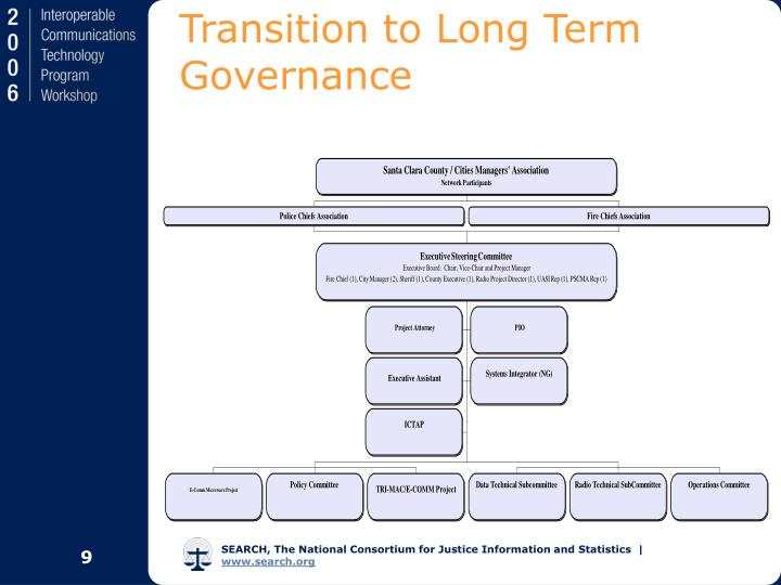 Transition to Long Term Governance