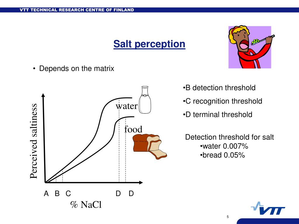 Salt perception