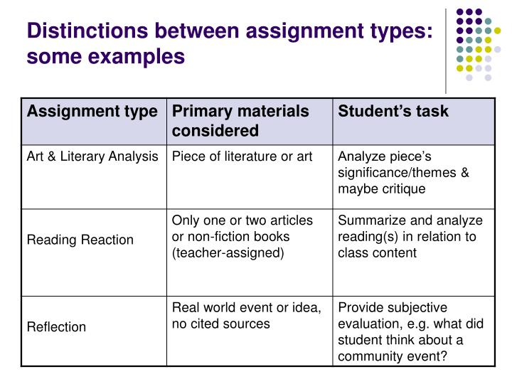 Distinctions between assignment types:  some examples