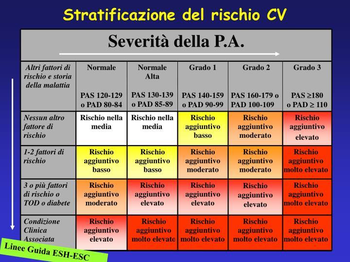Stratificazione del rischio CV