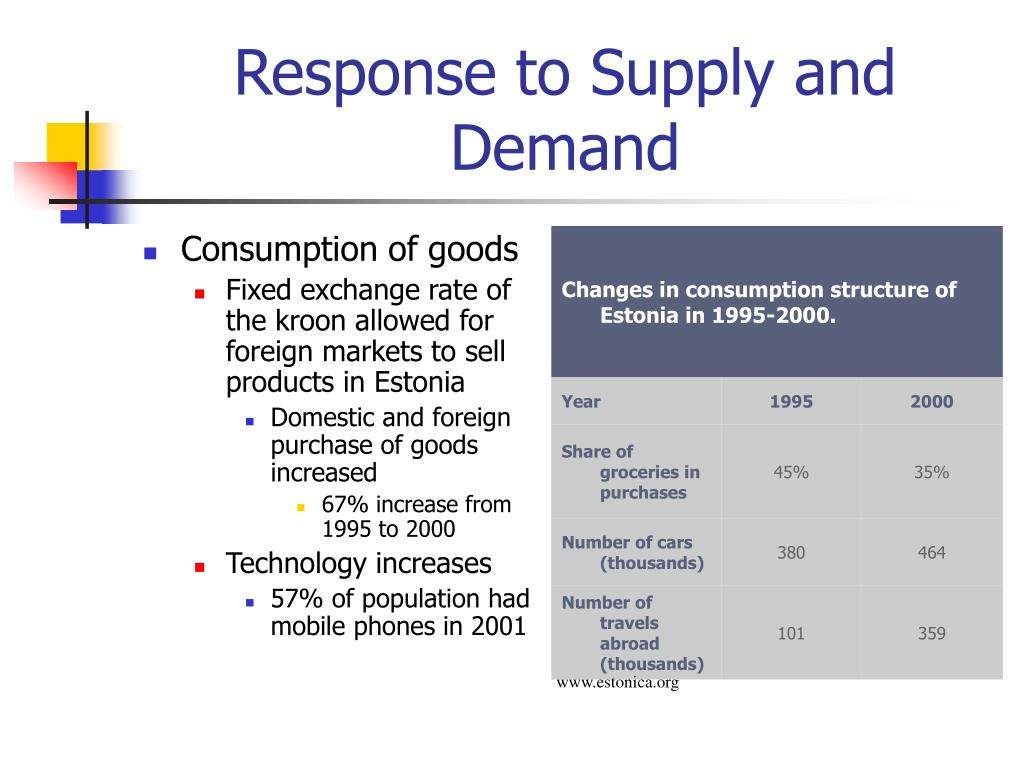 Response to Supply and Demand
