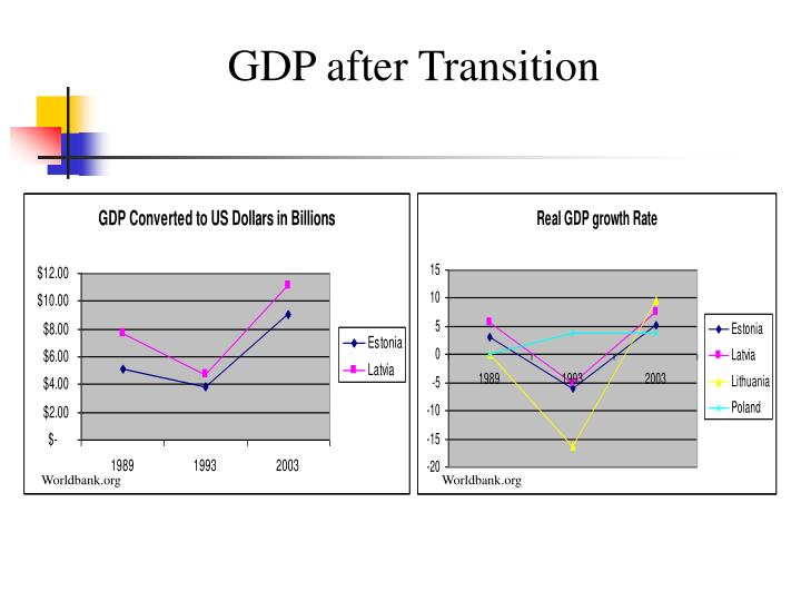 GDP after Transition