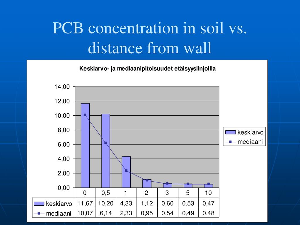 PCB concentration in soil vs. distance from wall