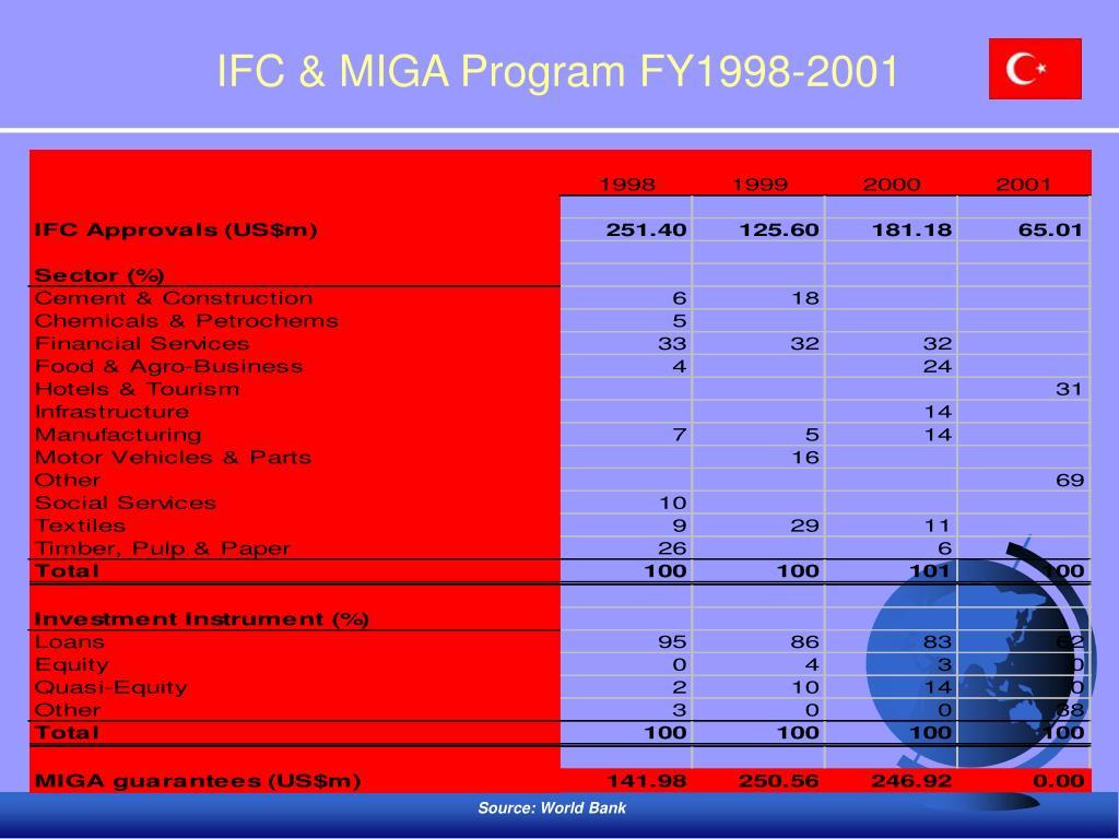 IFC & MIGA Program FY1998-2001