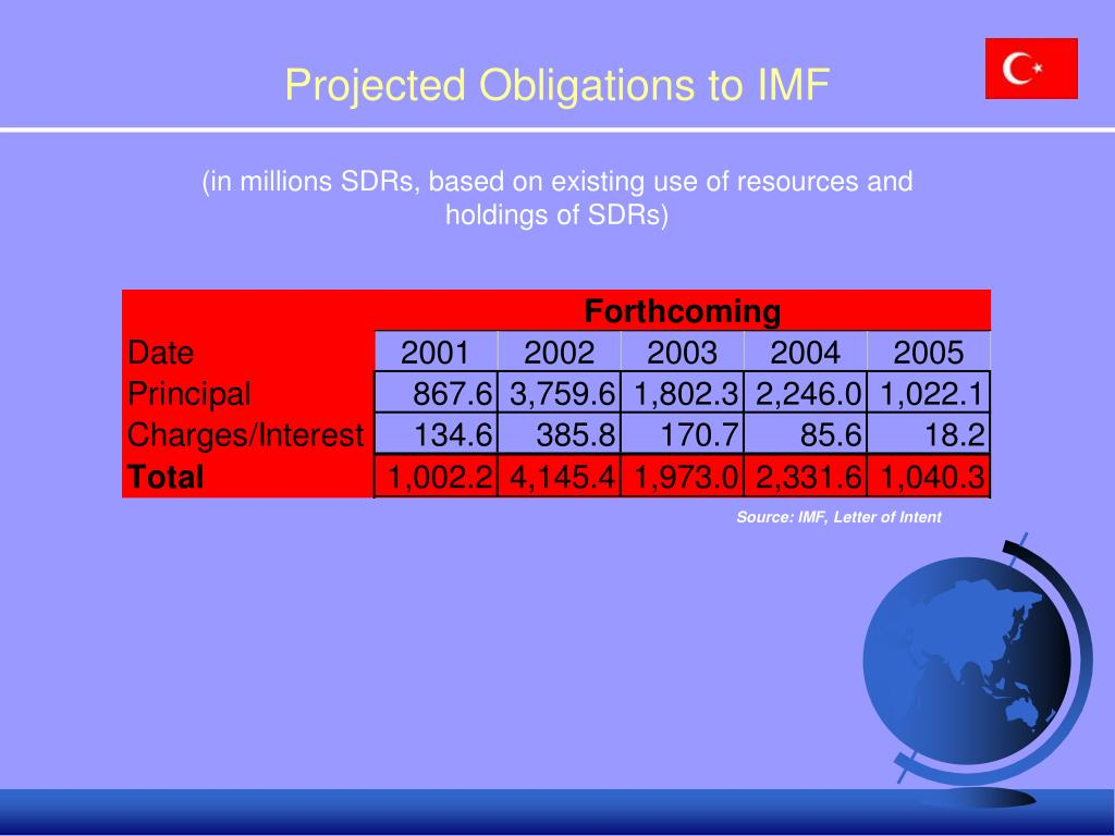 Projected Obligations to IMF