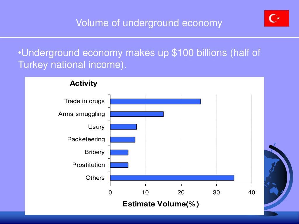 Volume of underground economy