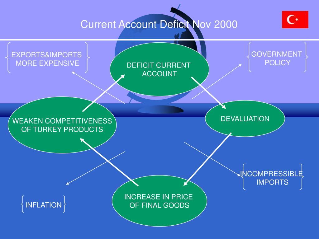 Current Account Deficit Nov 2000