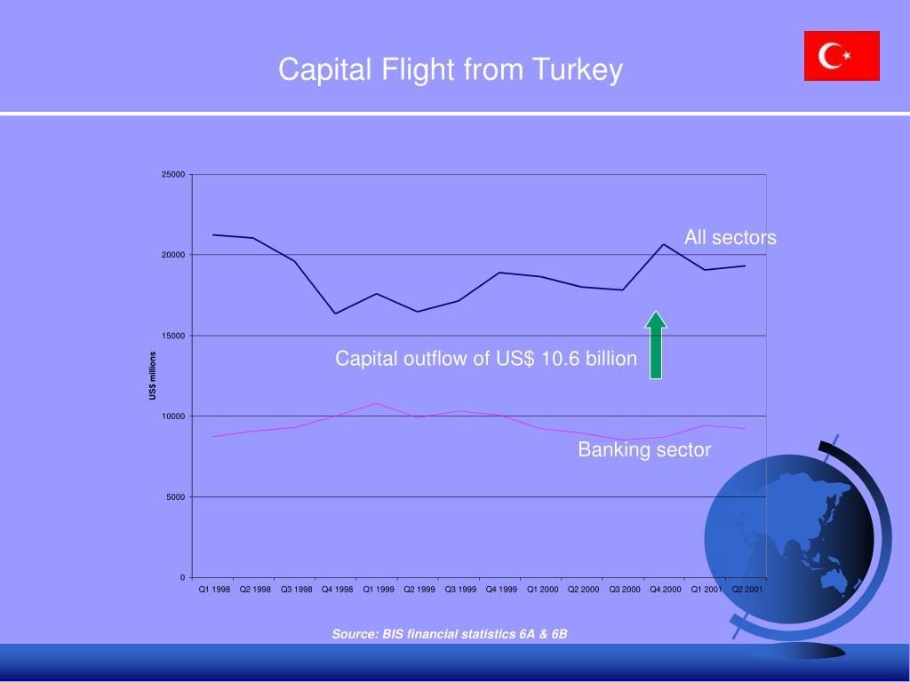 Capital Flight from Turkey