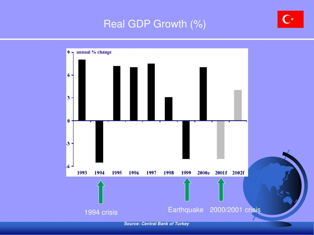 Real GDP Growth (%)