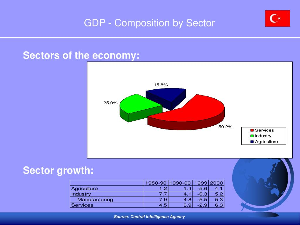 GDP - Composition by Sector