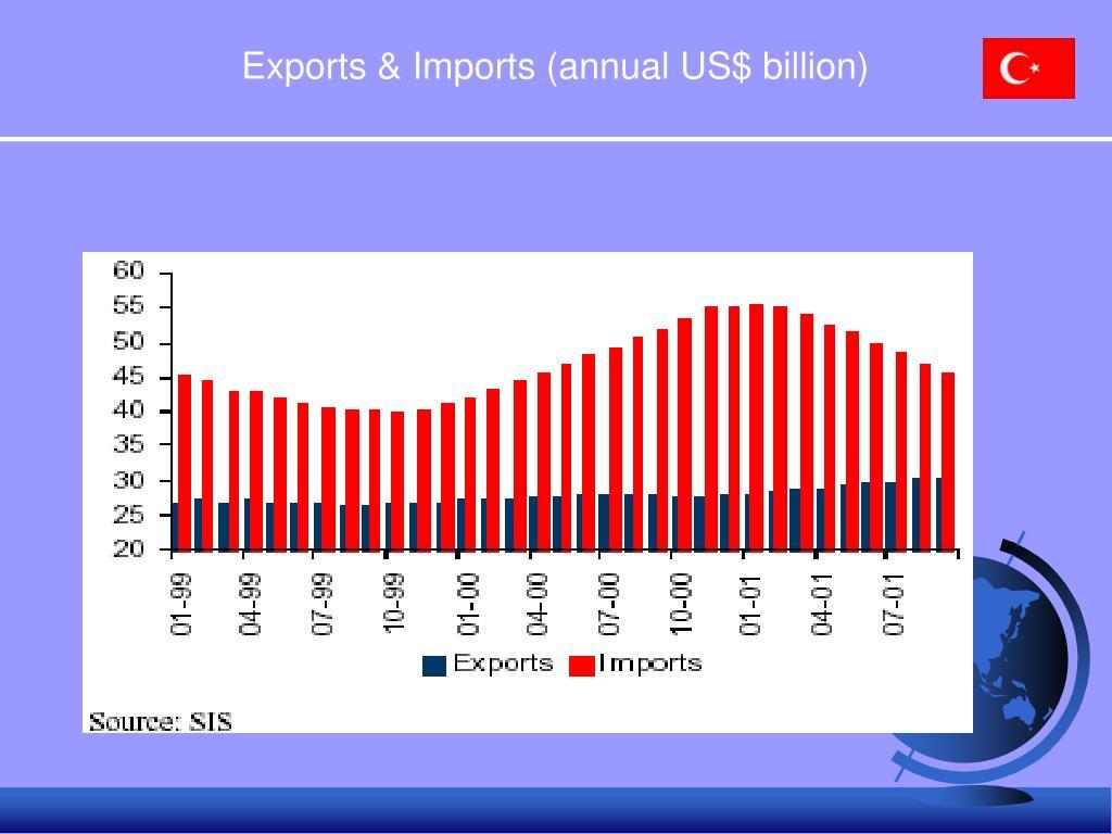 Exports & Imports (annual US$ billion)