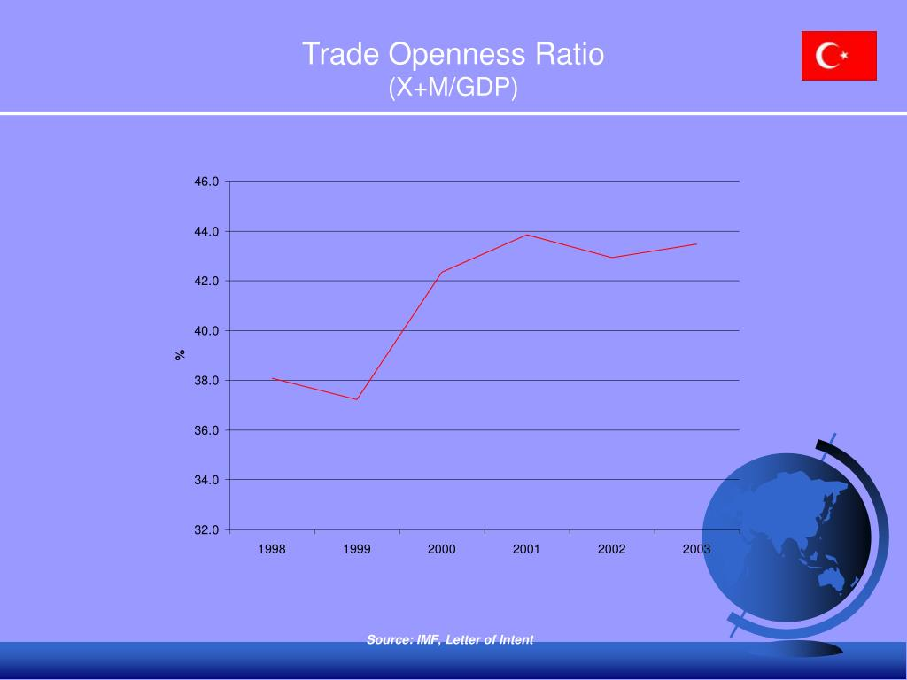 Trade Openness Ratio