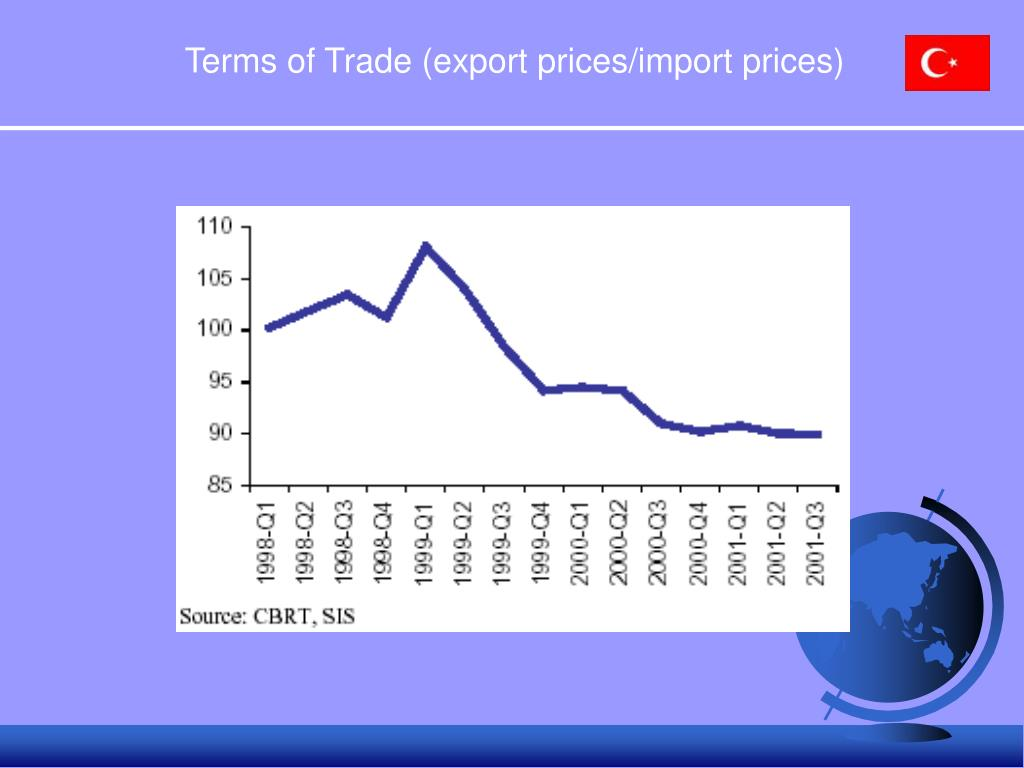 Terms of Trade (export prices/import prices)