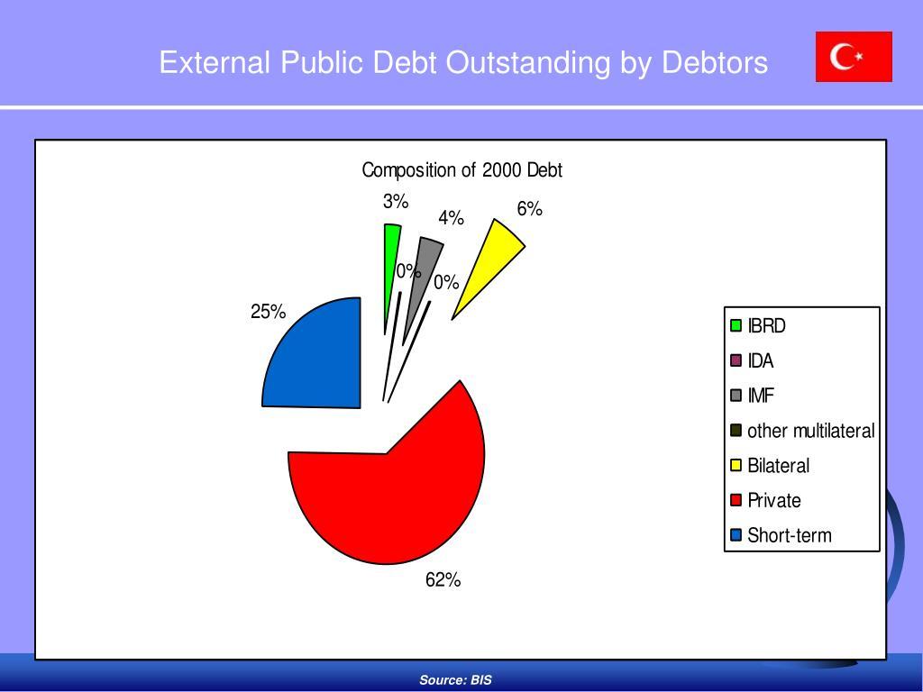 External Public Debt Outstanding by Debtors