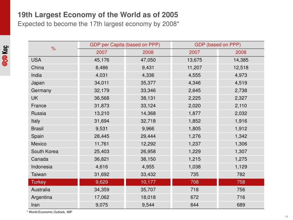 19th Largest Economy of the World as of 2005