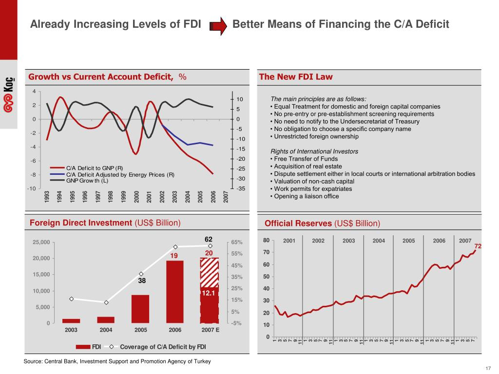 Already Increasing Levels of FDI          Better Means of Financing the C/A Deficit