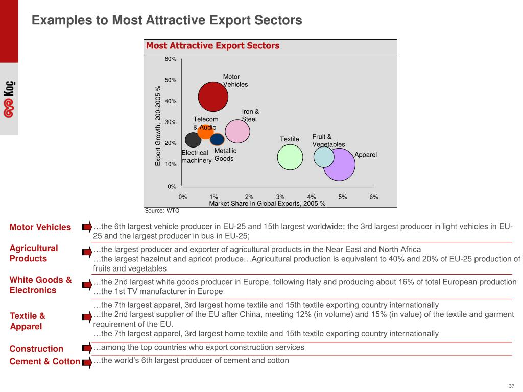 Examples to Most Attractive Export Sectors