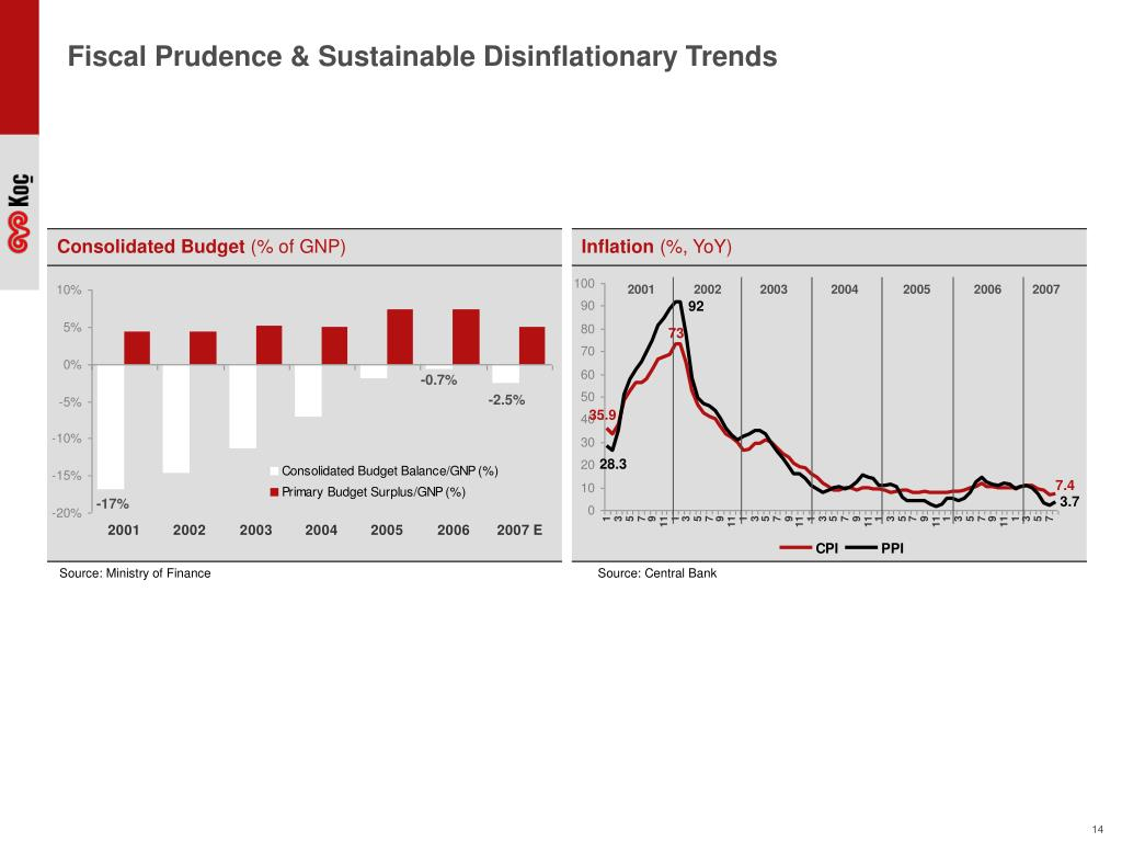 Fiscal Prudence & Sustainable Disinflationary Trends
