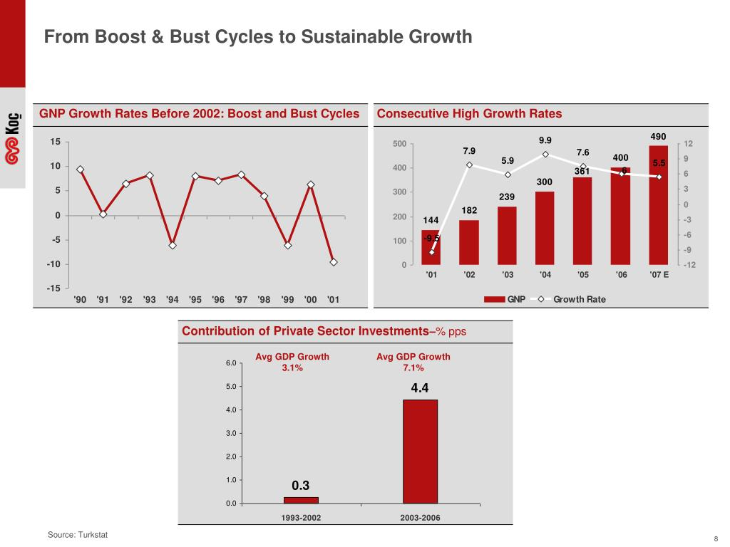 From Boost & Bust Cycles to Sustainable Growth