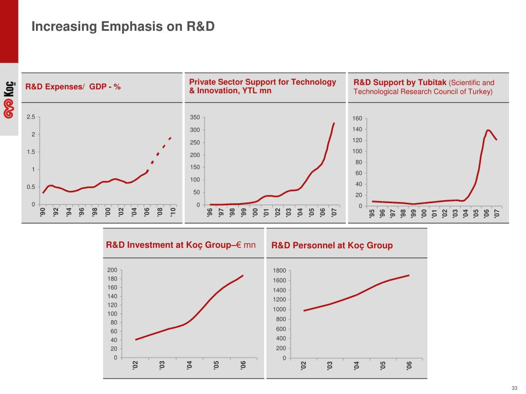 Increasing Emphasis on R&D
