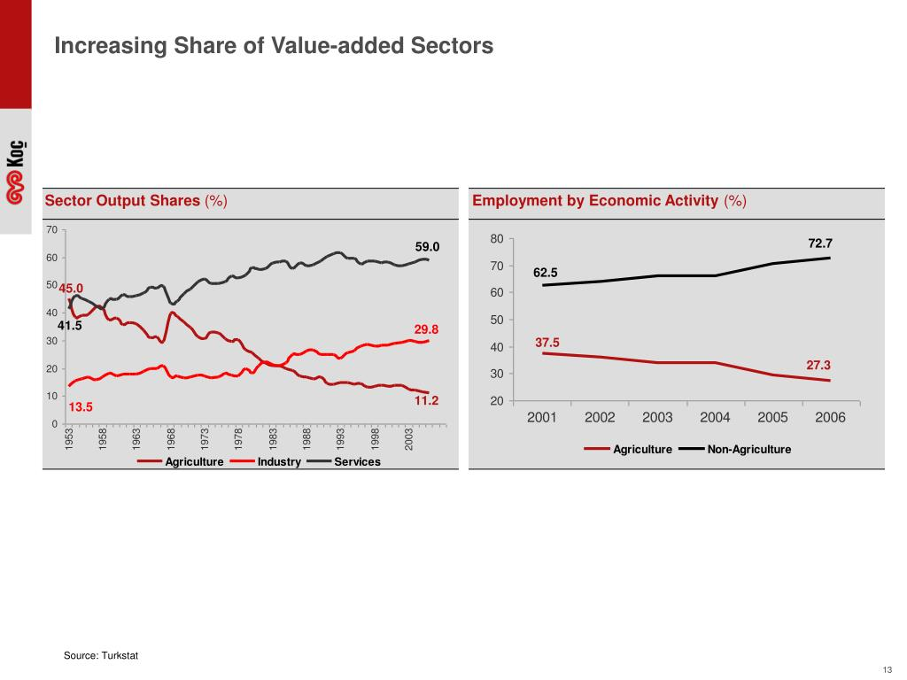Increasing Share of Value-added Sectors