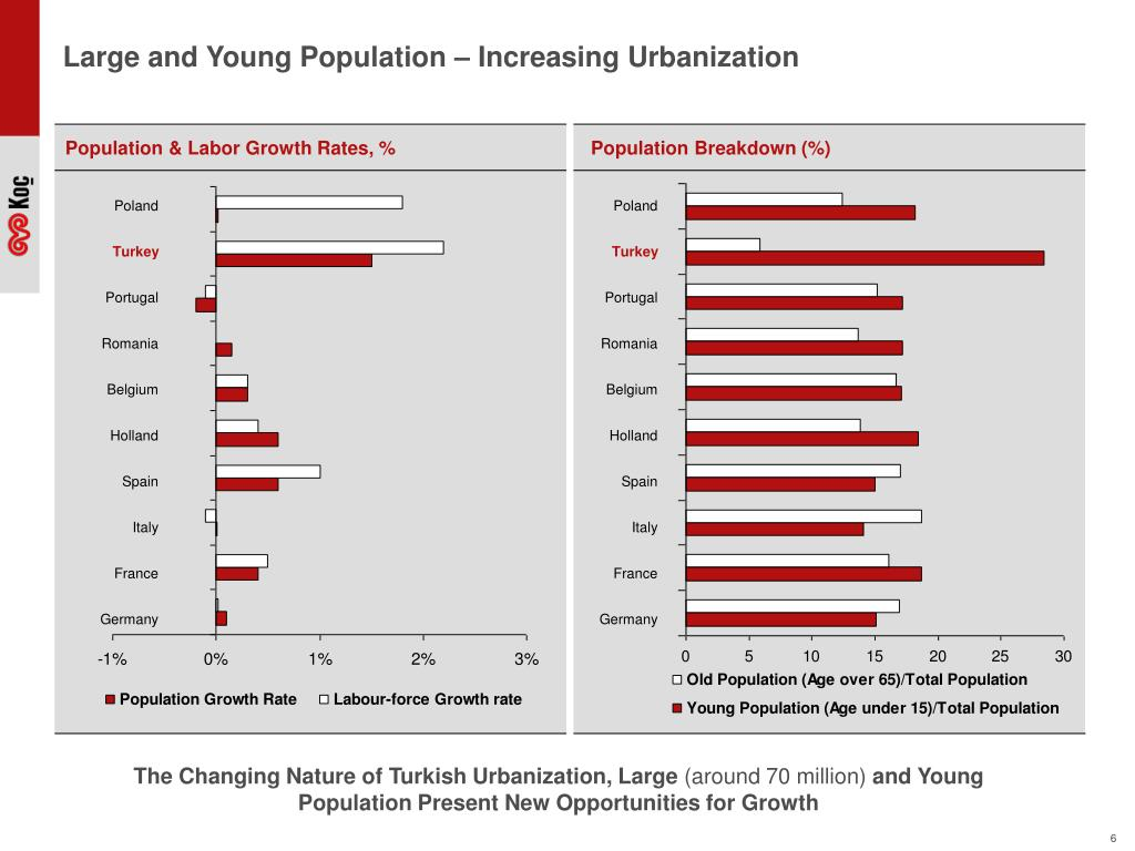 Large and Young Population – Increasing Urbanization